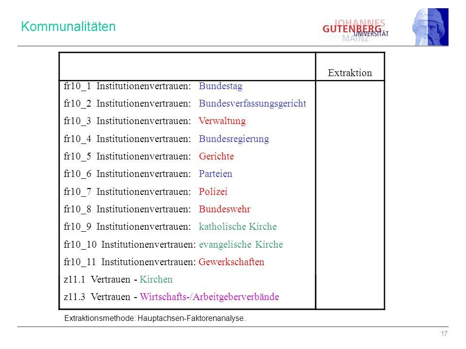 17 Extraktion fr10_1 Institutionenvertrauen: Bundestag,717 fr10_2 Institutionenvertrauen: Bundesverfassungsgericht,581 fr10_3 Institutionenvertrauen: