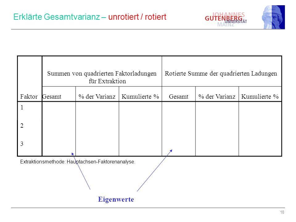 18 Faktor Summen von quadrierten Faktorladungen für Extraktion Rotierte Summe der quadrierten Ladungen Gesamt% der VarianzKumulierte %Gesamt% der Vari