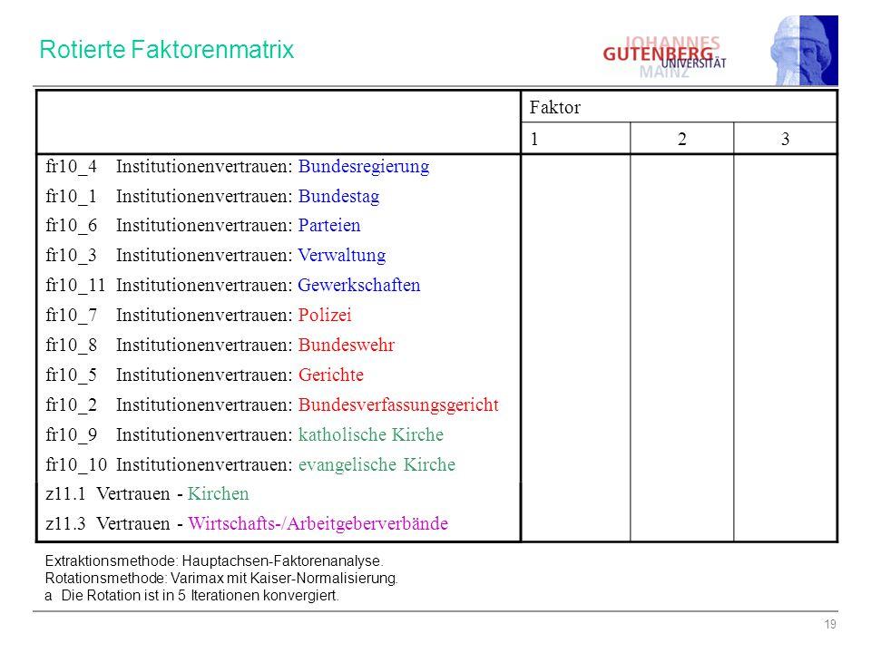19 Faktor 123 fr10_4 Institutionenvertrauen: Bundesregierung,828,132,127 fr10_1 Institutionenvertrauen: Bundestag,769,315,161 fr10_6 Institutionenvert