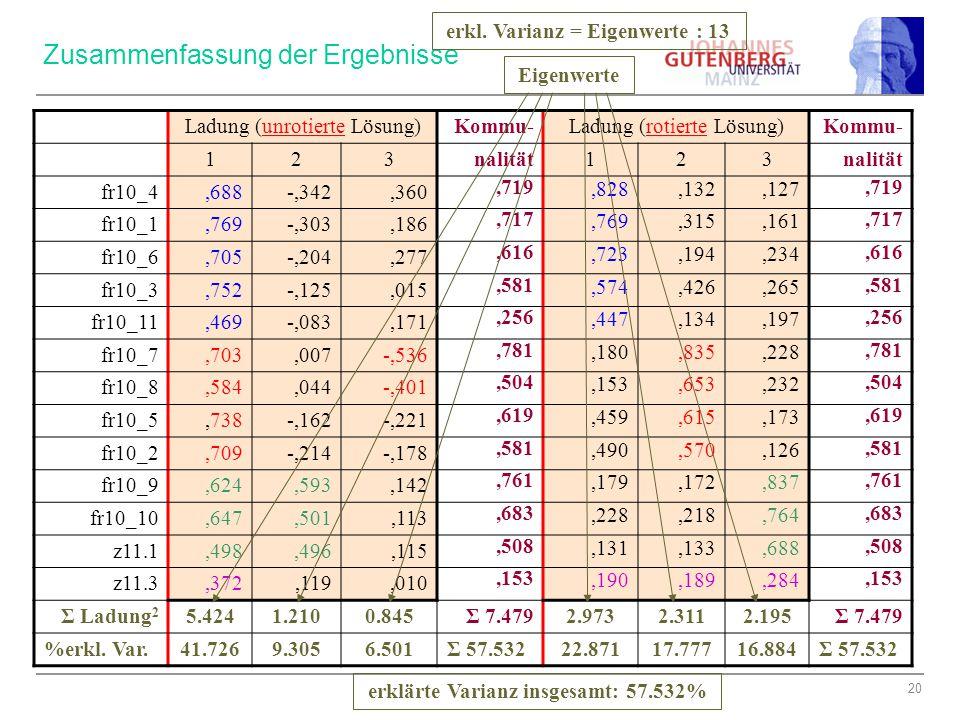20 Zusammenfassung der Ergebnisse Ladung (unrotierte Lösung) Kommu-Ladung (rotierte Lösung)Kommu- 12 3nalität123 fr10_4,688-,342,360,719,828,132,127,7