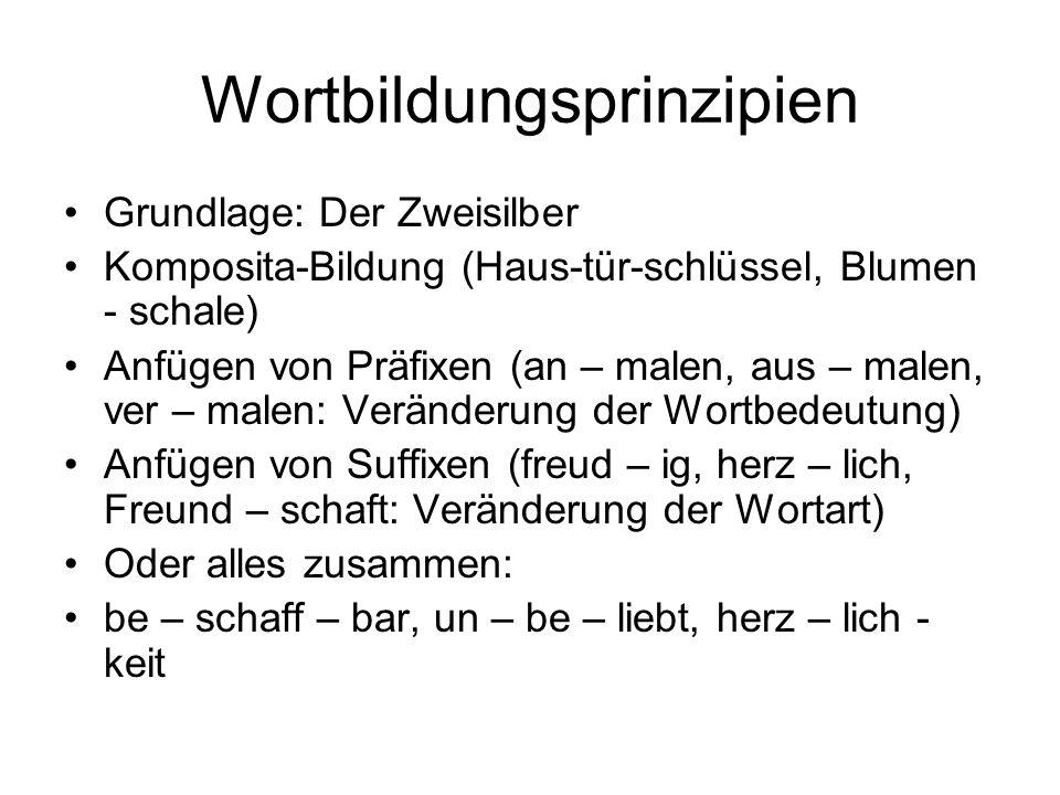 Wortbildungsprinzipien Grundlage: Der Zweisilber Komposita-Bildung (Haus-tür-schlüssel, Blumen - schale) Anfügen von Präfixen (an – malen, aus – malen