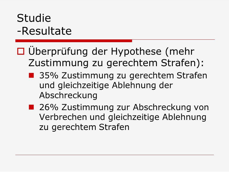 Studie -Resultate  Überprüfung der Hypothese (mehr Zustimmung zu gerechtem Strafen): 35% Zustimmung zu gerechtem Strafen und gleichzeitige Ablehnung