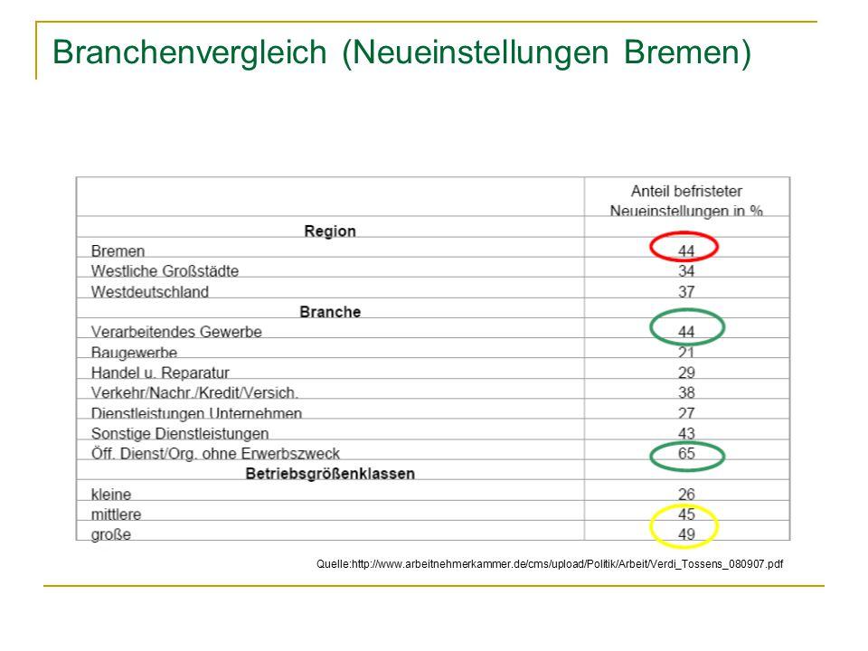 Branchenvergleich (Neueinstellungen Bremen) Quelle:http://www.arbeitnehmerkammer.de/cms/upload/Politik/Arbeit/Verdi_Tossens_080907.pdf
