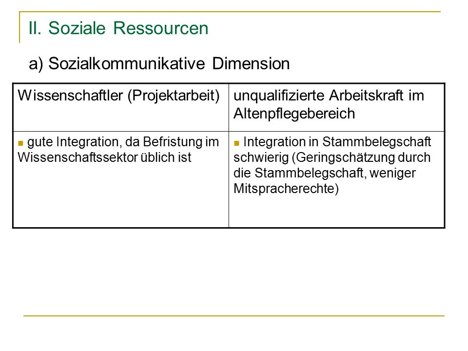II. Soziale Ressourcen a) Sozialkommunikative Dimension Wissenschaftler (Projektarbeit)unqualifizierte Arbeitskraft im Altenpflegebereich gute Integra