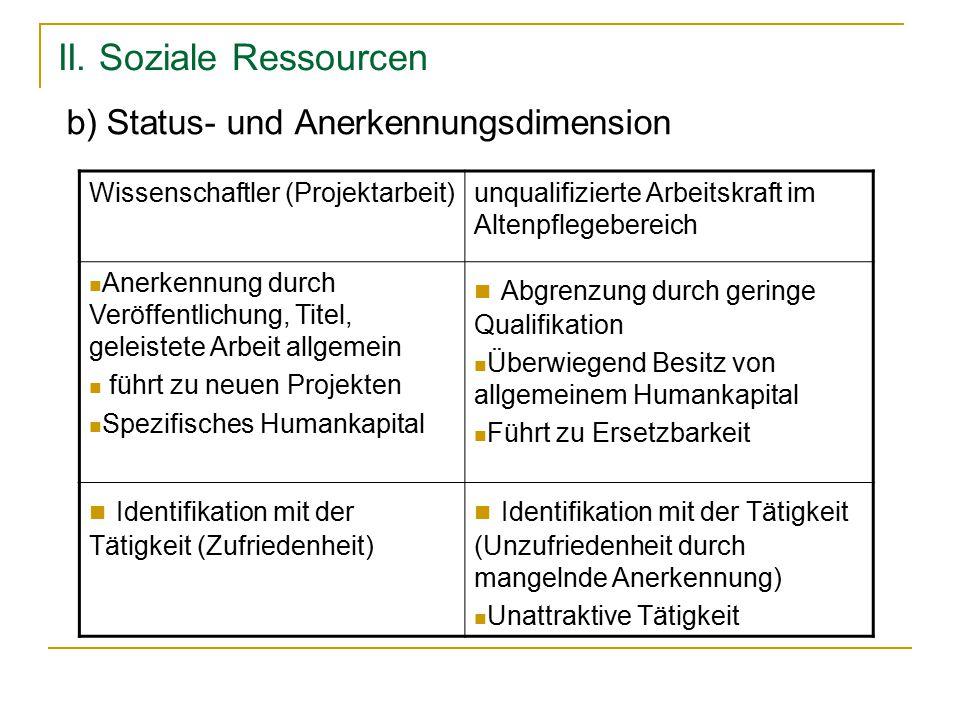 II. Soziale Ressourcen b) Status- und Anerkennungsdimension Wissenschaftler (Projektarbeit)unqualifizierte Arbeitskraft im Altenpflegebereich Anerkenn
