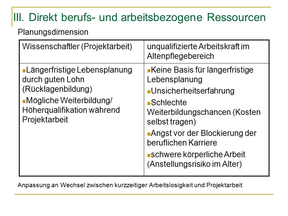 III. Direkt berufs- und arbeitsbezogene Ressourcen Planungsdimension Anpassung an Wechsel zwischen kurzzeitiger Arbeitslosigkeit und Projektarbeit Wis