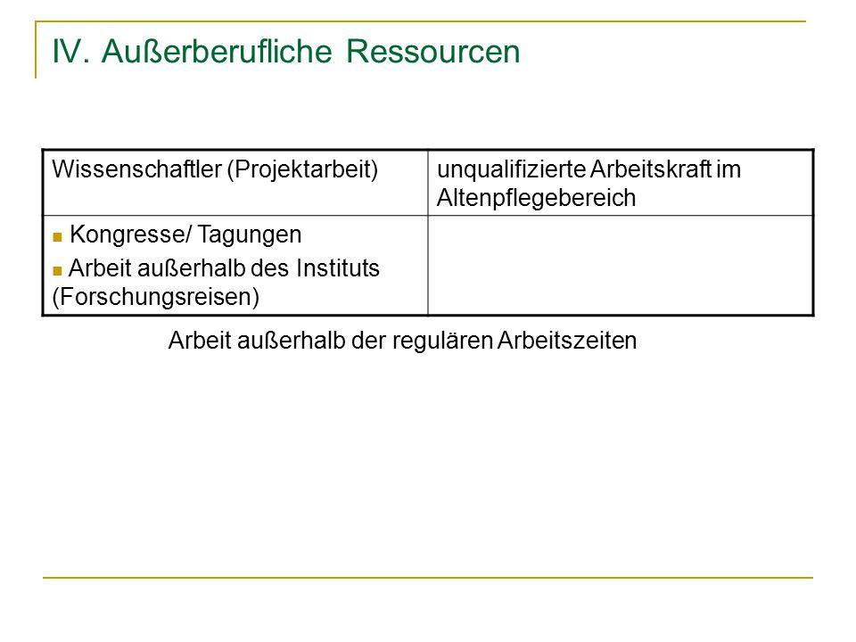 IV. Außerberufliche Ressourcen Wissenschaftler (Projektarbeit)unqualifizierte Arbeitskraft im Altenpflegebereich Kongresse/ Tagungen Arbeit außerhalb