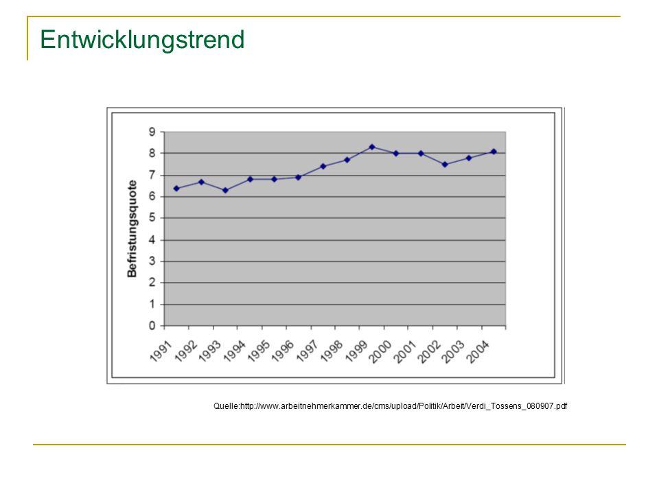 Entwicklungstrend Quelle:http://www.arbeitnehmerkammer.de/cms/upload/Politik/Arbeit/Verdi_Tossens_080907.pdf