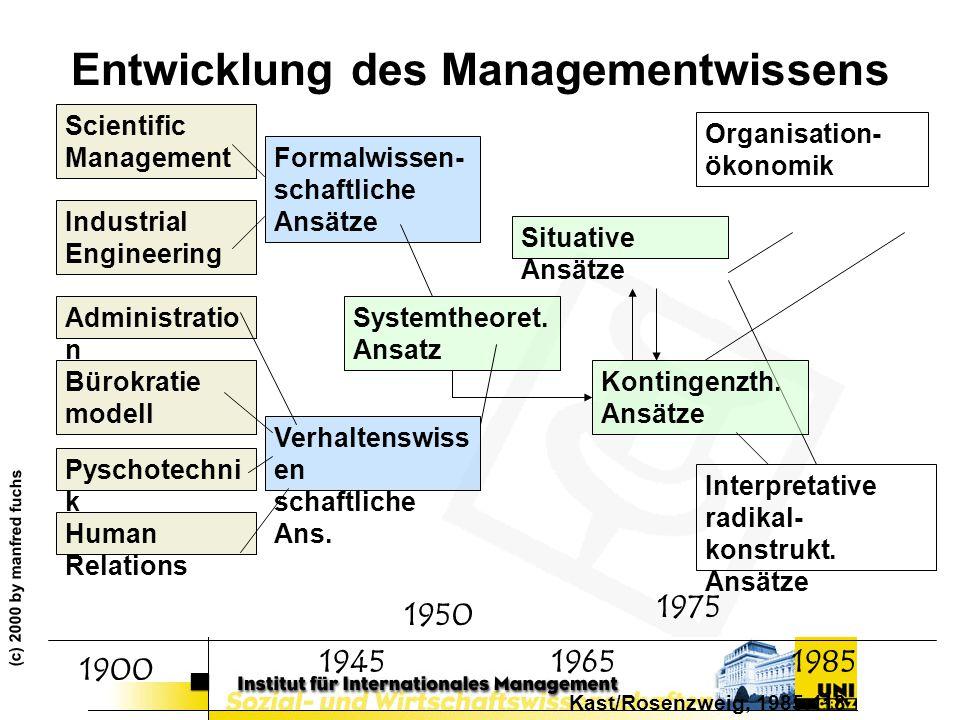 (c) 2000 by manfred fuchs Entwicklung des Managementwissens Scientific Management Administratio n Bürokratie modell Pyschotechni k Industrial Engineer