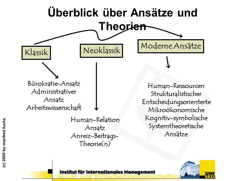 (c) 2000 by manfred fuchs Überblick über Ansätze und Theorien Bürokratie-Ansatz Administrativer Ansatz Arbeitswissenschaft Human-Relation Ansatz Anrei
