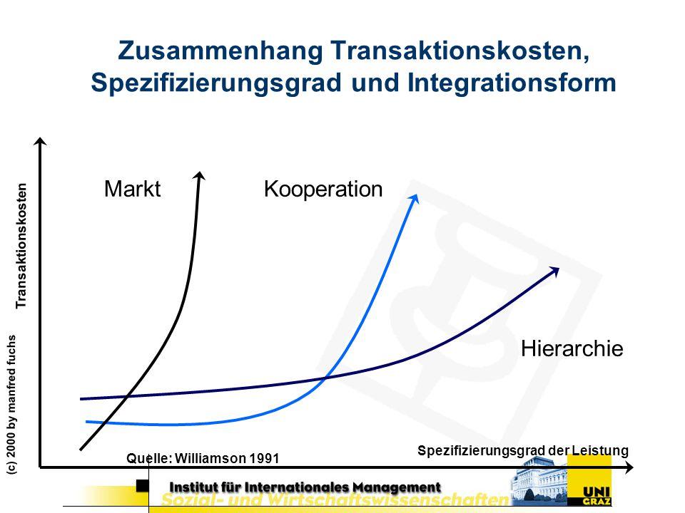 (c) 2000 by manfred fuchs Spezifizierungsgrad der Leistung Transaktionskosten Markt Hierarchie Kooperation Zusammenhang Transaktionskosten, Spezifizie