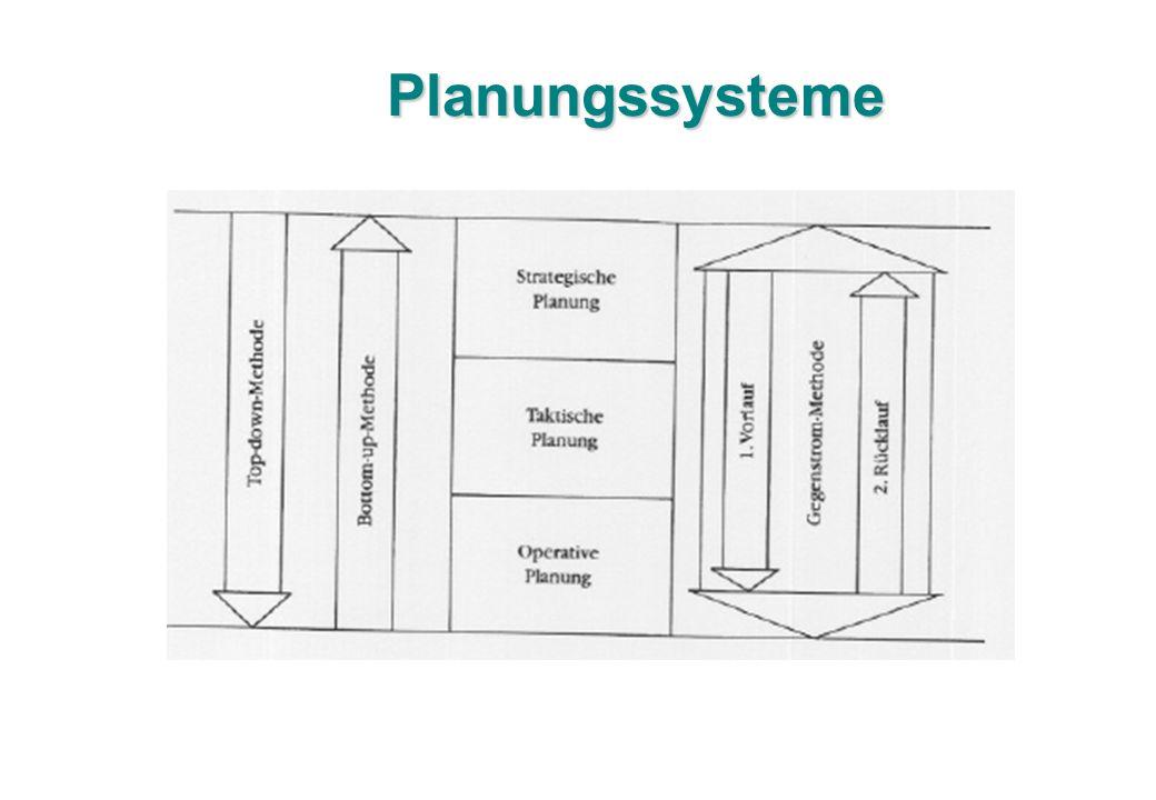 Planungssysteme