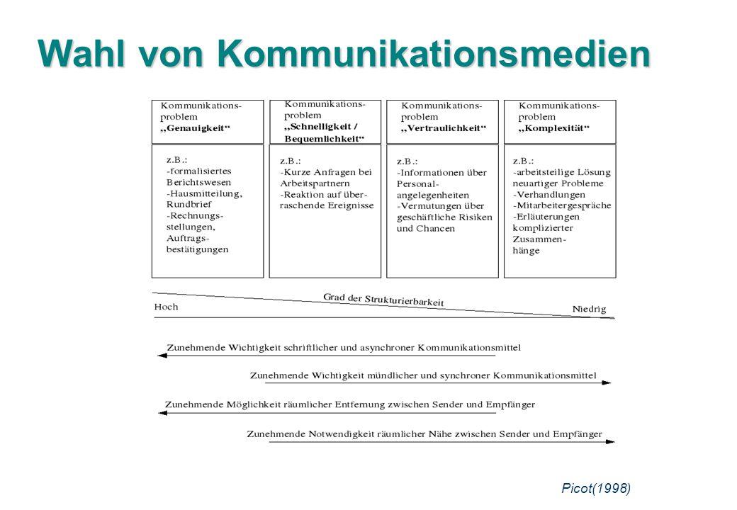 Wahl von Kommunikationsmedien Picot(1998)