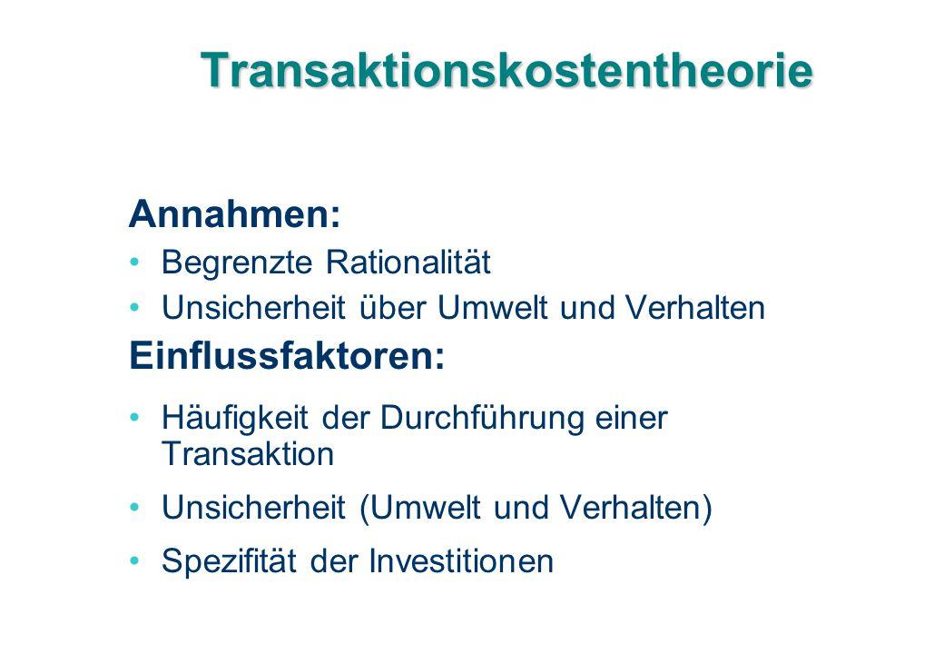 Transaktionskostentheorie Annahmen: Begrenzte Rationalität Unsicherheit über Umwelt und Verhalten Einflussfaktoren: Häufigkeit der Durchführung einer