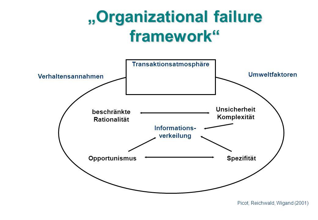 """Organizational failure framework"" Transaktionsatmosphäre Verhaltensannahmen Umweltfaktoren beschränkte Rationalität Opportunismus Unsicherheit Komple"