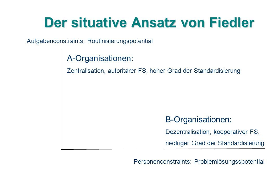Der situative Ansatz von Fiedler Aufgabenconstraints: Routinisierungspotential Personenconstraints: Problemlösungsspotential A-Organisationen: Zentral