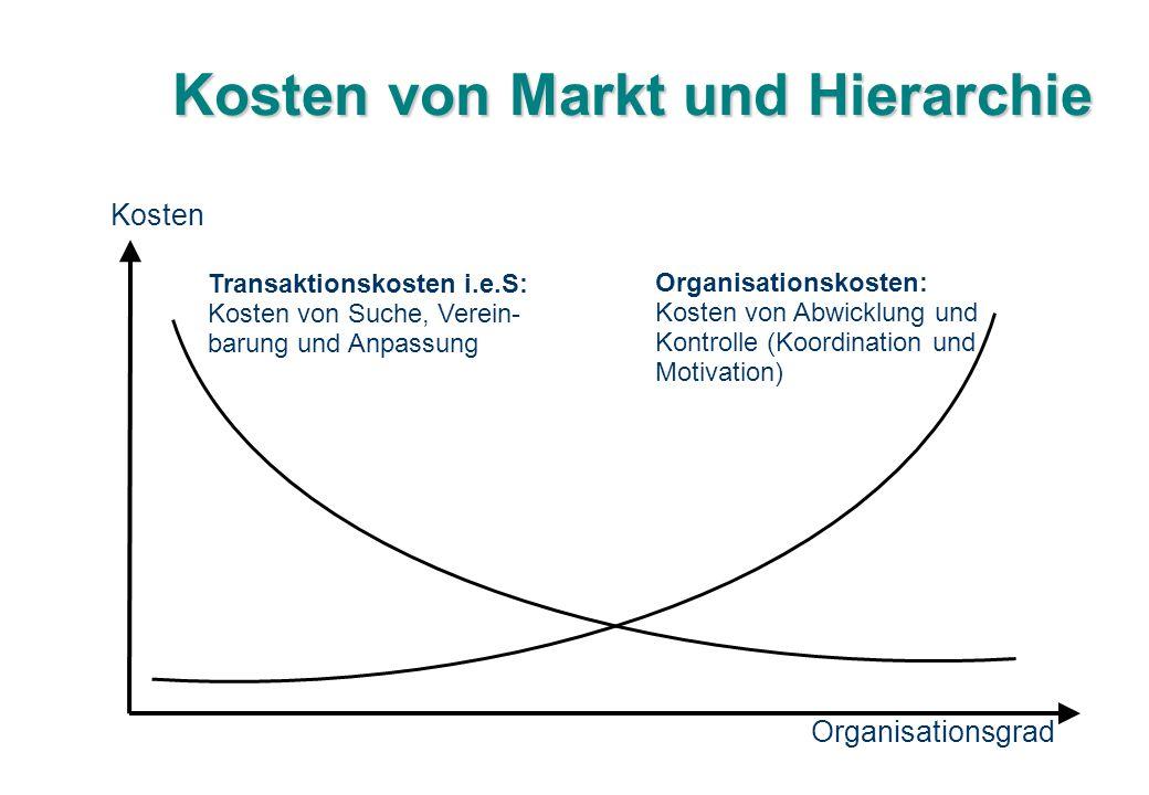 Kosten von Markt und Hierarchie Transaktionskosten i.e.S: Kosten von Suche, Verein- barung und Anpassung Organisationskosten: Kosten von Abwicklung un