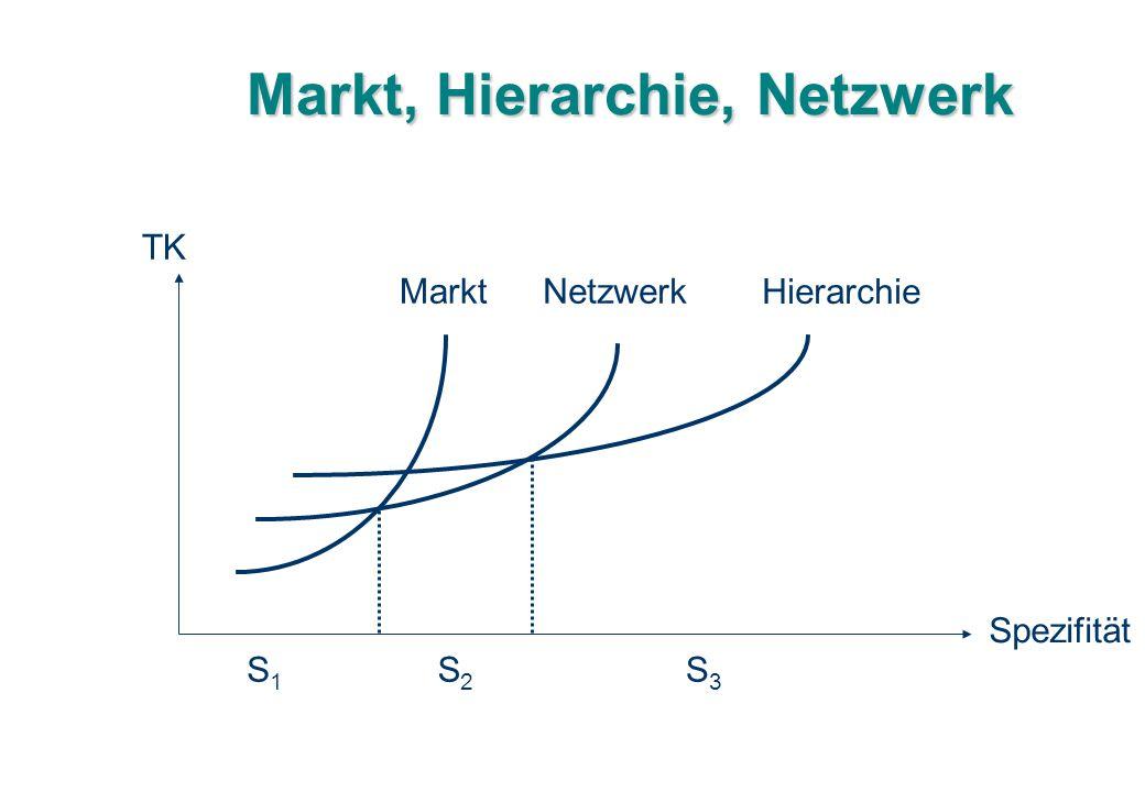 Markt, Hierarchie, Netzwerk TK Spezifität Markt Netzwerk Hierarchie S1S1 S2S2 S3S3
