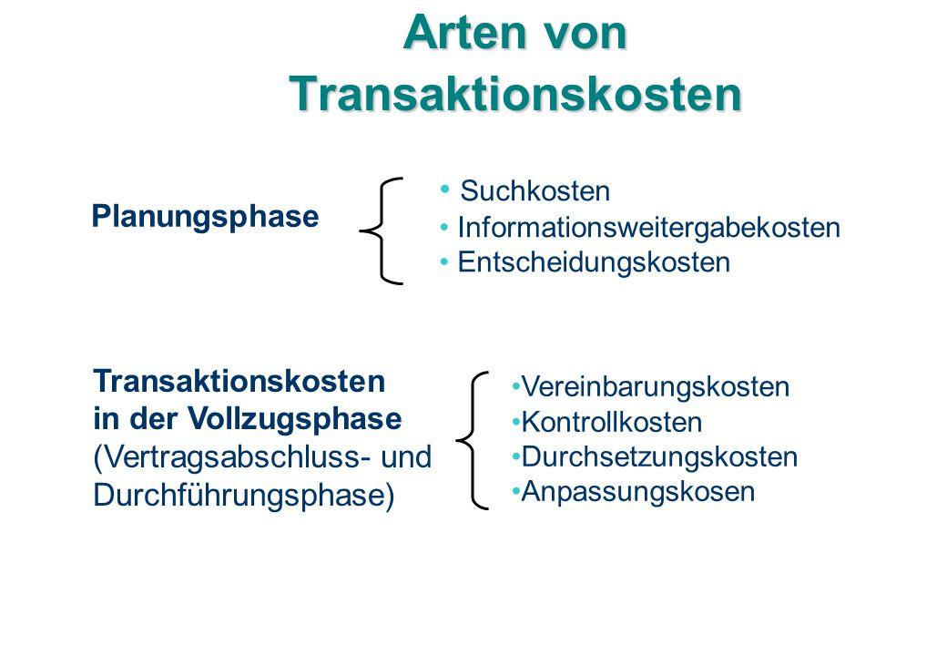 Arten von Transaktionskosten Suchkosten Informationsweitergabekosten Entscheidungskosten Planungsphase Vereinbarungskosten Kontrollkosten Durchsetzung