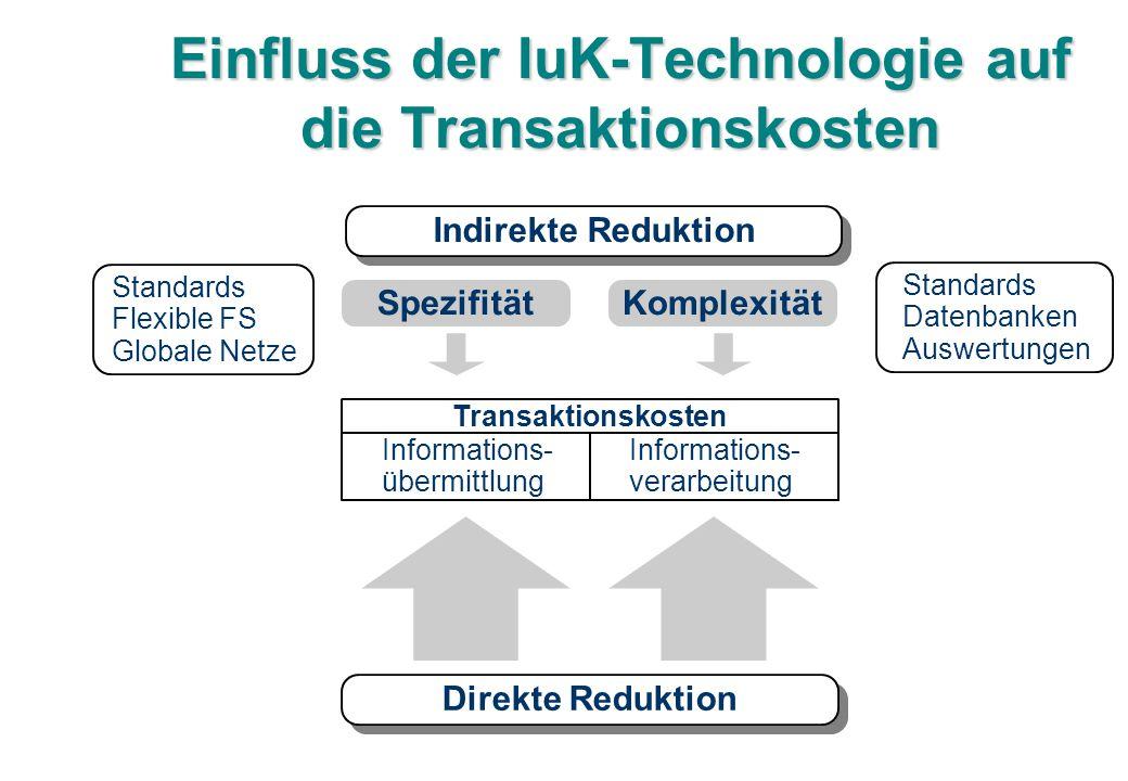 Einfluss der IuK-Technologie auf die Transaktionskosten Transaktionskosten Informations- übermittlung Informations- verarbeitung Direkte Reduktion Spe