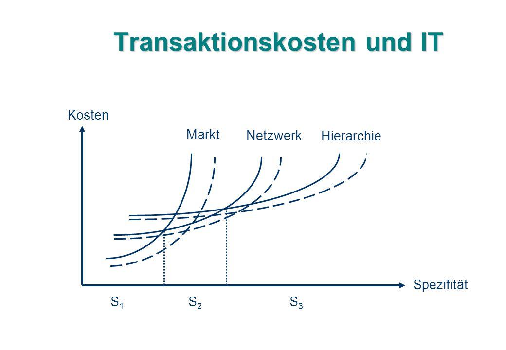 Transaktionskosten und IT Kosten Spezifität Markt Netzwerk Hierarchie S1S1 S2S2 S3S3