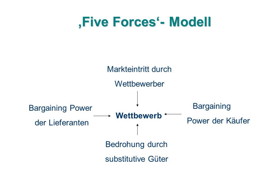 'Five Forces'- Modell Wettbewerb Markteintritt durch Wettbewerber Bargaining Power der Käufer Bargaining Power der Lieferanten Bedrohung durch substit