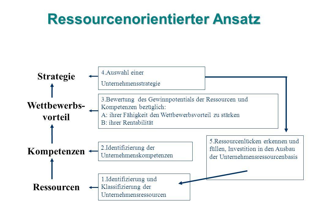 Ressourcenorientierter Ansatz Strategie Wettbewerbs- vorteil Kompetenzen Ressourcen 1.Identifizierung und Klassifizierung der Unternehmensressourcen 2