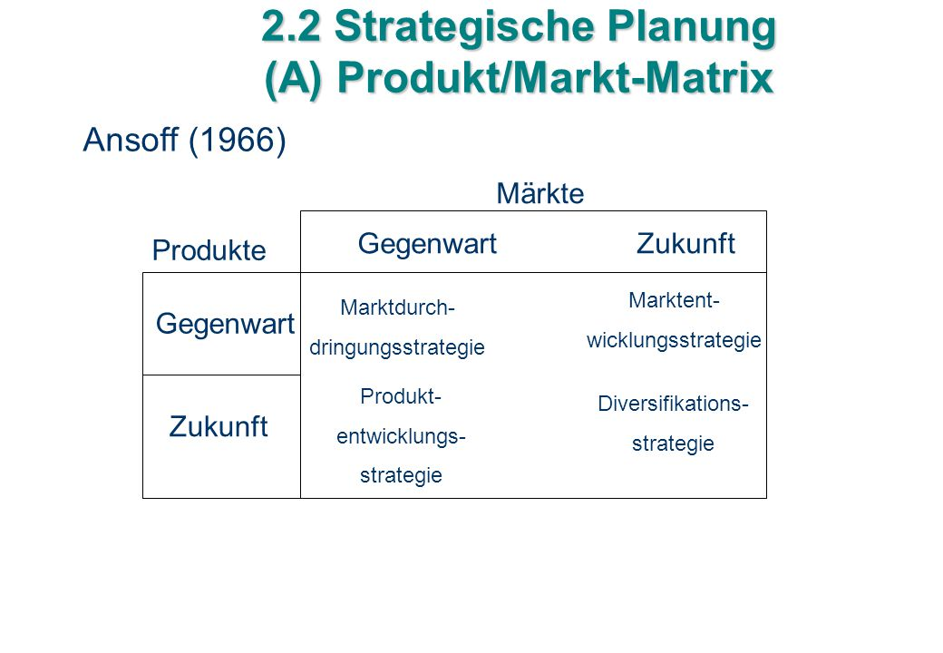2.2 Strategische Planung (A) Produkt/Markt-Matrix Ansoff (1966) Märkte Produkte Gegenwart Zukunft Marktdurch- dringungsstrategie Marktent- wicklungsst