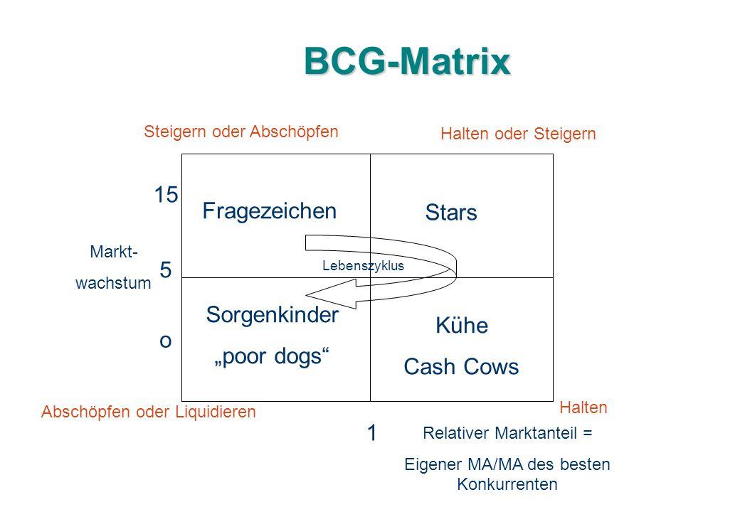 """BCG-Matrix Fragezeichen Stars Sorgenkinder """"poor dogs"""" Kühe Cash Cows Markt- wachstum o 5 15 1 Relativer Marktanteil = Eigener MA/MA des besten Konkur"""