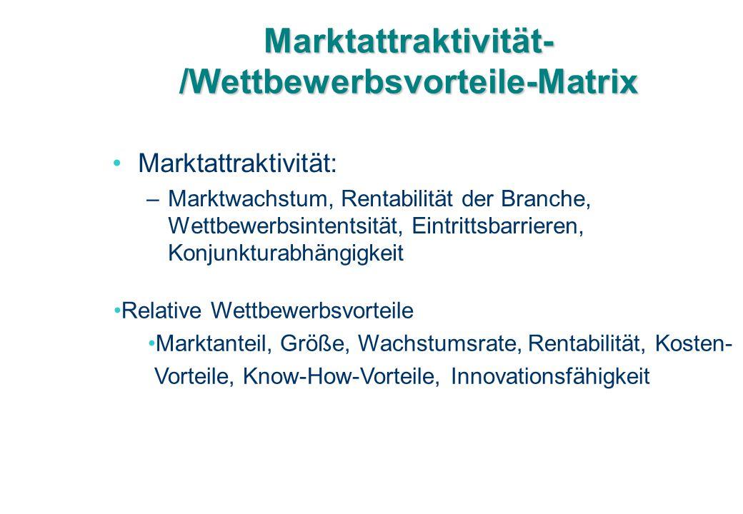 Marktattraktivität- /Wettbewerbsvorteile-Matrix Marktattraktivität: –Marktwachstum, Rentabilität der Branche, Wettbewerbsintentsität, Eintrittsbarrier