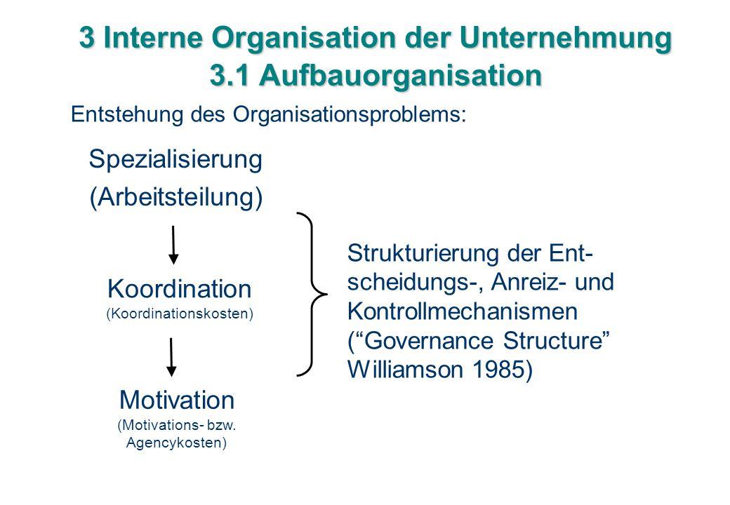 3 Interne Organisation der Unternehmung 3.1 Aufbauorganisation Spezialisierung (Arbeitsteilung) Koordination (Koordinationskosten) Motivation (Motivat