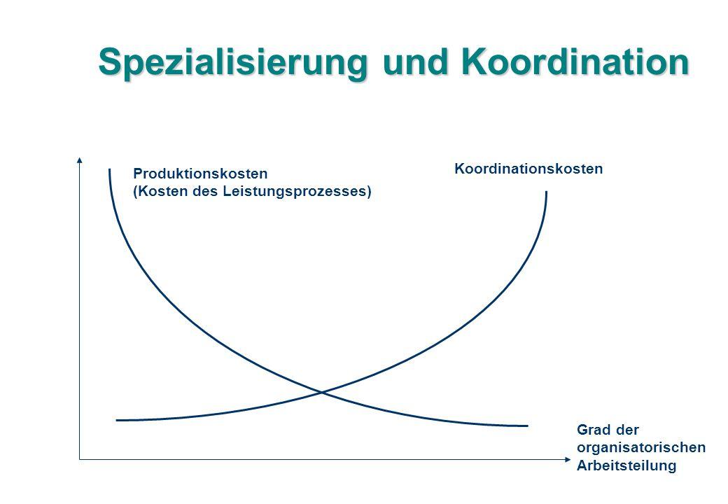 Spezialisierung und Koordination Grad der organisatorischen Arbeitsteilung Produktionskosten (Kosten des Leistungsprozesses) Koordinationskosten