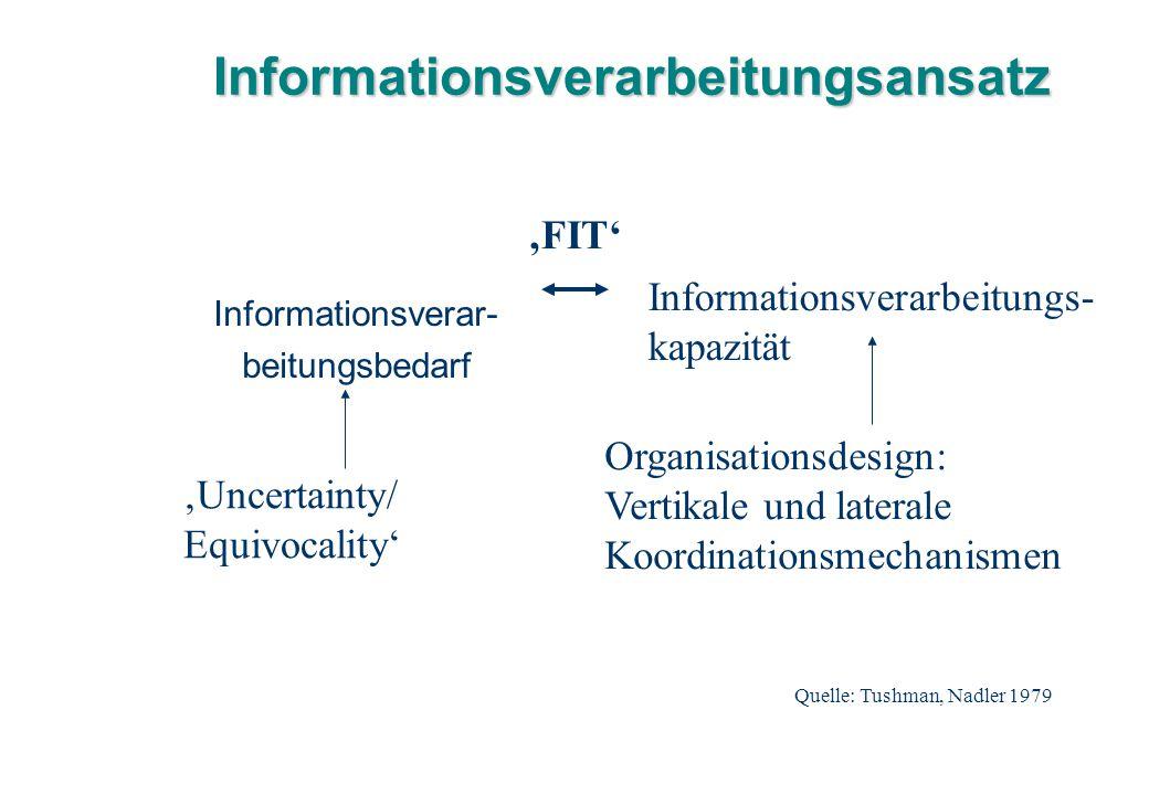 Informationsverarbeitungsansatz Informationsverar- beitungsbedarf Informationsverarbeitungs- kapazität 'Uncertainty/ Equivocality' Organisationsdesign