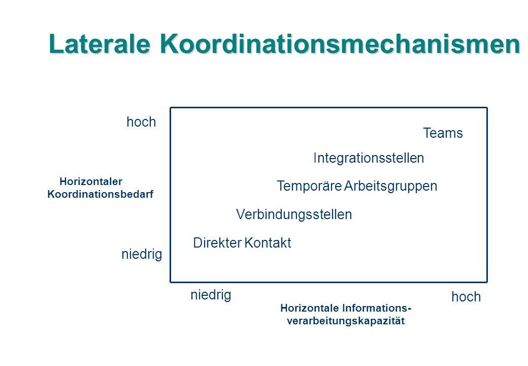 Laterale Koordinationsmechanismen Horizontaler Koordinationsbedarf Horizontale Informations- verarbeitungskapazität niedrig hoch Direkter Kontakt Verb