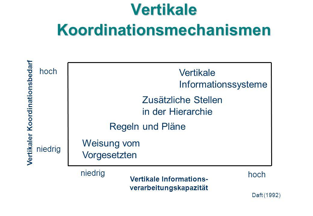 Vertikale Koordinationsmechanismen Vertikale Informations- verarbeitungskapazität niedrig hoch Weisung vom Vorgesetzten Regeln und Pläne Zusätzliche S