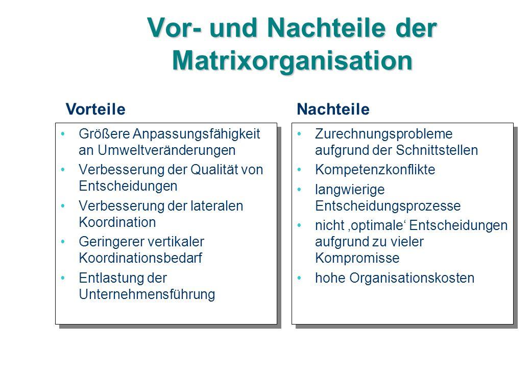 Vor- und Nachteile der Matrixorganisation Größere Anpassungsfähigkeit an Umweltveränderungen Verbesserung der Qualität von Entscheidungen Verbesserung