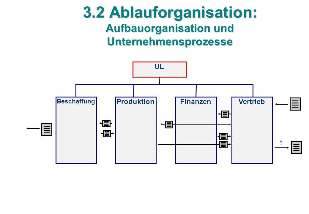 3.2 Ablauforganisation: Aufbauorganisation und Unternehmensprozesse UL Beschaffung FinanzenVertriebProduktion ?