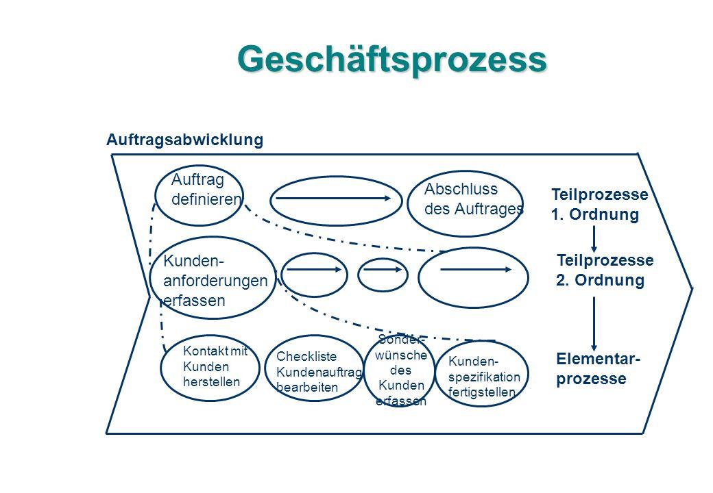 Geschäftsprozess Auftragsabwicklung Auftrag definieren Abschluss des Auftrages Kunden- anforderungen erfassen Kontakt mit Kunden herstellen Checkliste