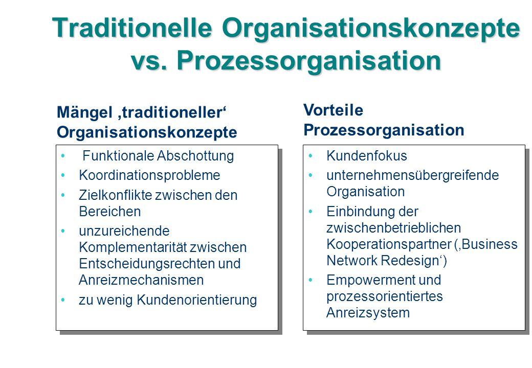 Traditionelle Organisationskonzepte vs. Prozessorganisation Funktionale Abschottung Koordinationsprobleme Zielkonflikte zwischen den Bereichen unzurei