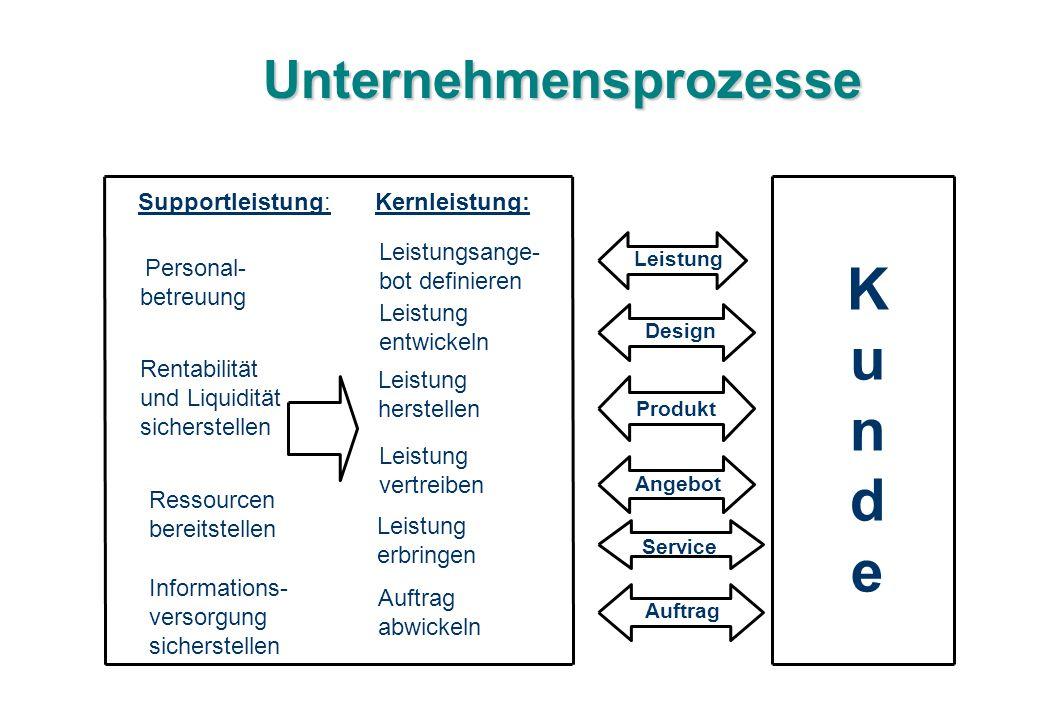 Unternehmensprozesse Supportleistung: Kernleistung: Personal- betreuung Rentabilität und Liquidität sicherstellen Ressourcen bereitstellen Information
