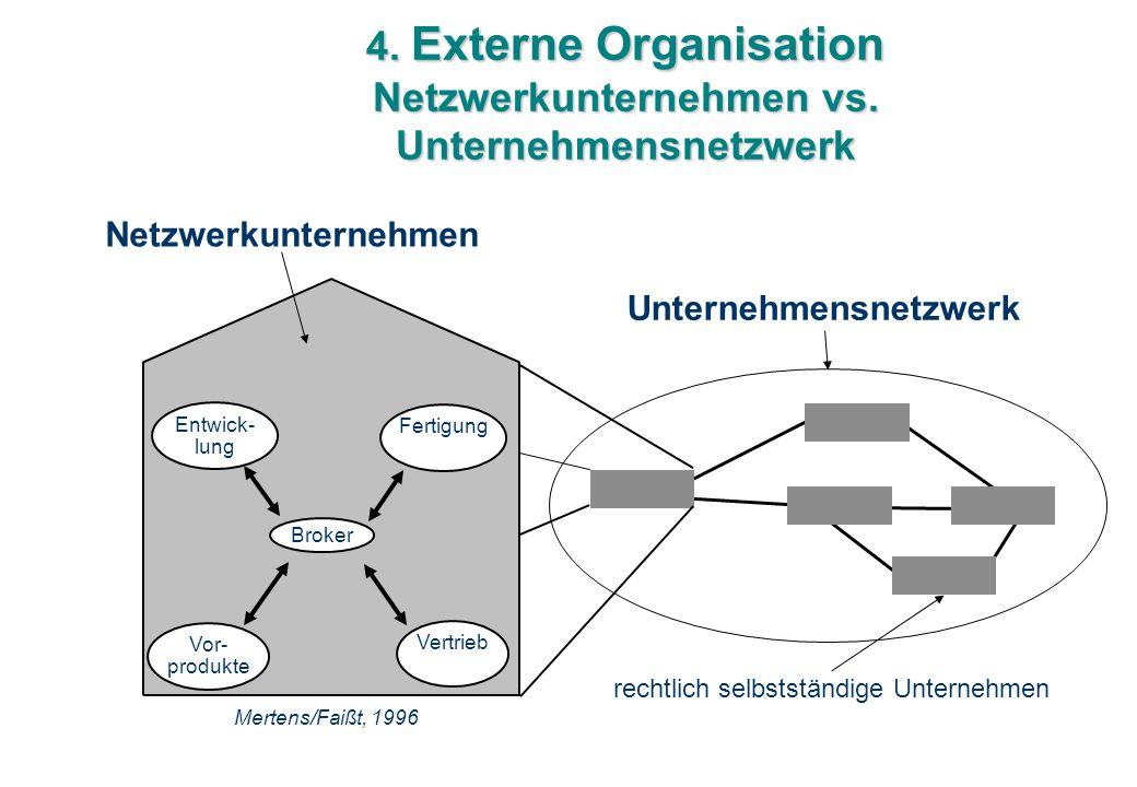 4. Externe Organisation Netzwerkunternehmen vs. Unternehmensnetzwerk Broker Entwick- lung Fertigung Vor- produkte Vertrieb Mertens/Faißt, 1996 rechtli