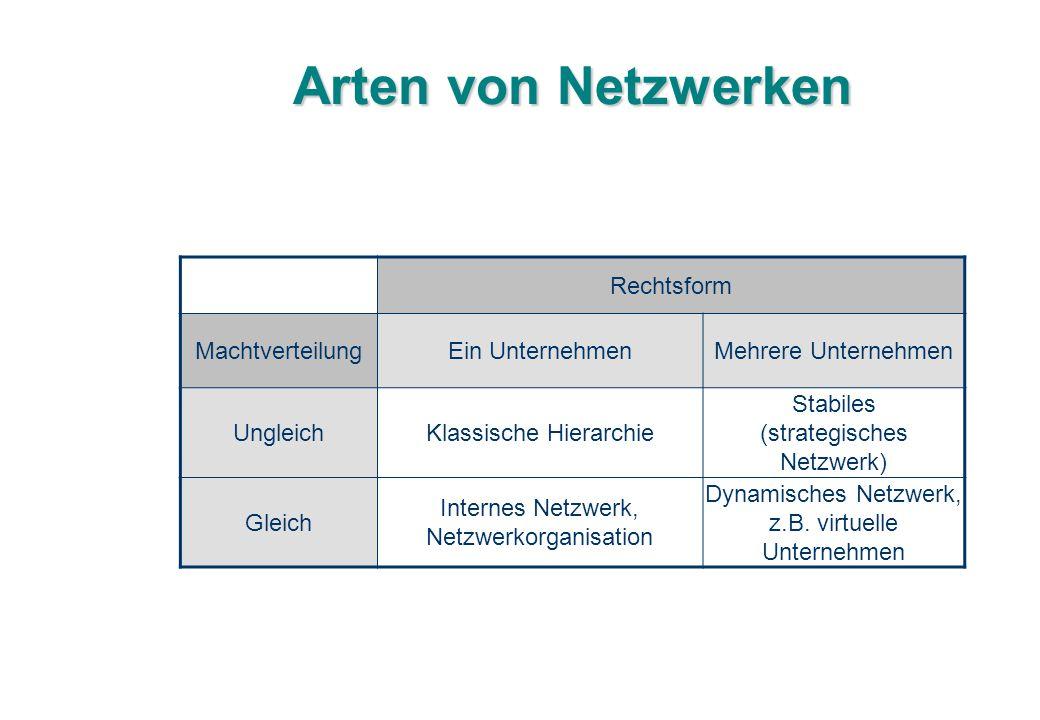 Arten von Netzwerken Rechtsform MachtverteilungEin UnternehmenMehrere Unternehmen UngleichKlassische Hierarchie Stabiles (strategisches Netzwerk) Glei