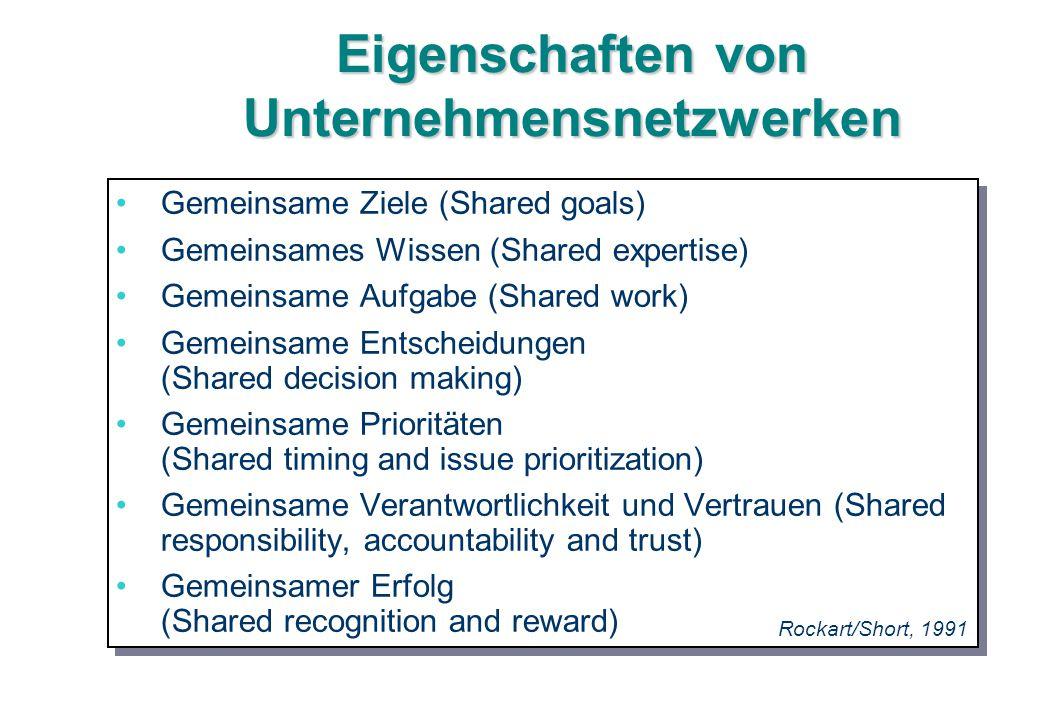 Eigenschaften von Unternehmensnetzwerken Gemeinsame Ziele (Shared goals) Gemeinsames Wissen (Shared expertise) Gemeinsame Aufgabe (Shared work) Gemein