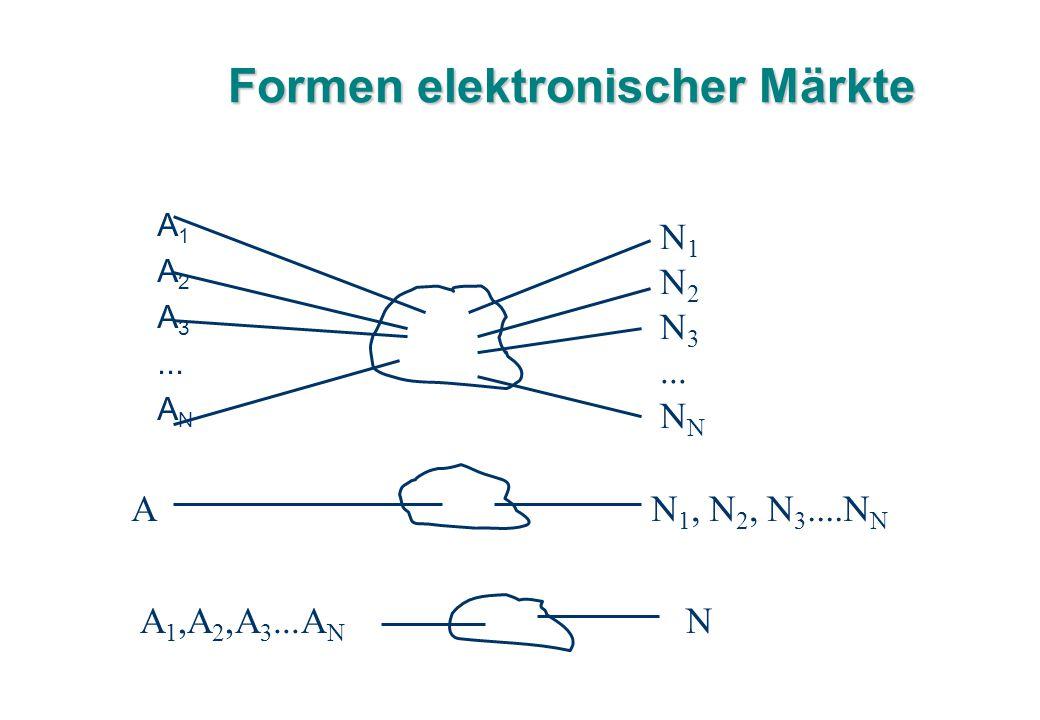 Formen elektronischer Märkte A1A1 A2A2 A3A3... ANAN N 1 N 2 N 3...N N 1, N 2, N 3....N N A A 1,A 2,A 3...A N N