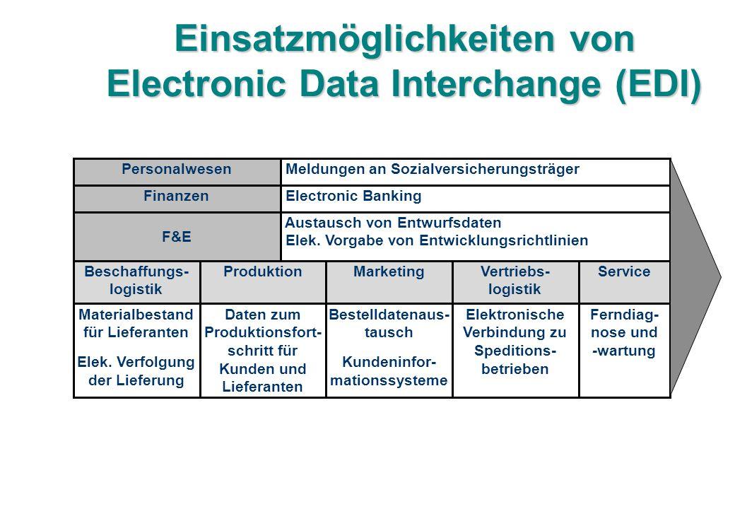 Einsatzmöglichkeiten von Electronic Data Interchange (EDI) Beschaffungs- logistik ProduktionVertriebs- logistik MarketingService Personalwesen Finanze