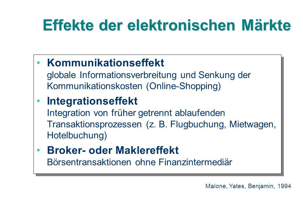 Effekte der elektronischen Märkte Kommunikationseffekt globale Informationsverbreitung und Senkung der Kommunikationskosten (Online-Shopping) Integrat