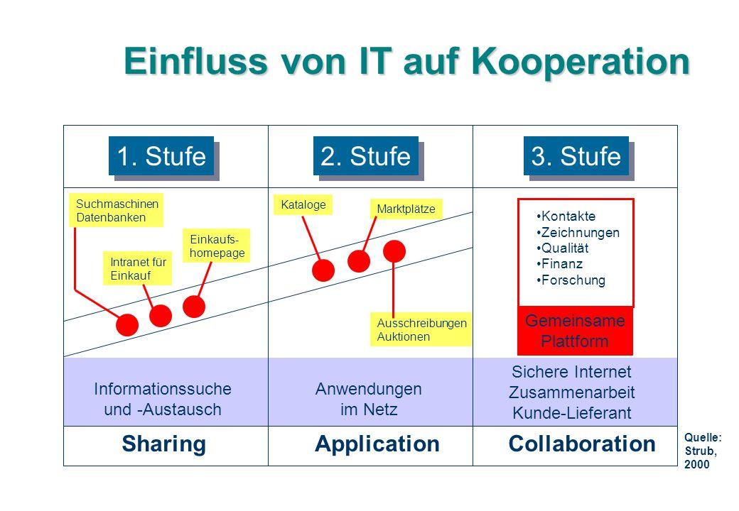 Einfluss von IT auf Kooperation 1. Stufe 2. Stufe 3. Stufe SharingApplicationCollaboration Informationssuche und -Austausch Anwendungen im Netz Sicher