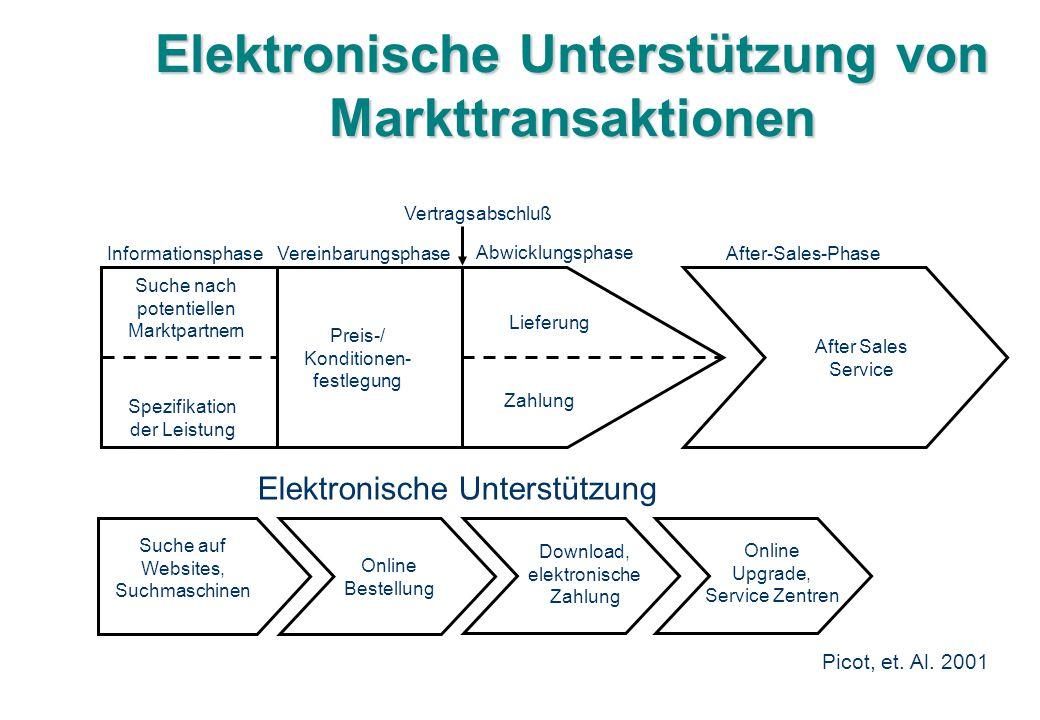 Elektronische Unterstützung von Markttransaktionen Suche nach potentiellen Marktpartnern Spezifikation der Leistung Preis-/ Konditionen- festlegung Li