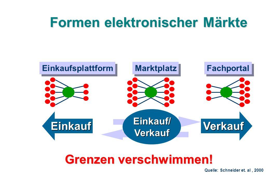 Formen elektronischer Märkte Einkaufsplattform Einkauf Fachportal Verkauf Marktplatz Einkauf/ Verkauf Quelle: Schneider et. al, 2000 Grenzen verschwim