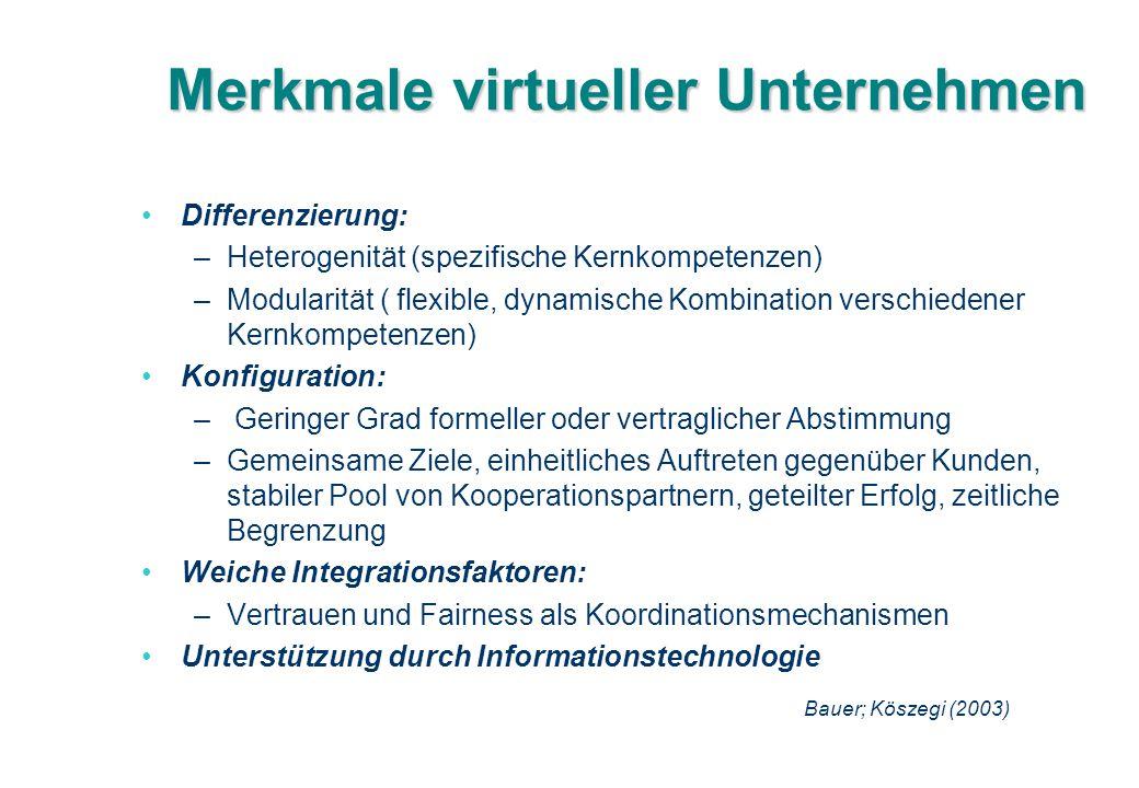 Merkmale virtueller Unternehmen Differenzierung: –Heterogenität (spezifische Kernkompetenzen) –Modularität ( flexible, dynamische Kombination verschie